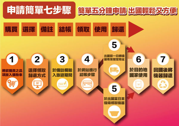GLOBAL WiFi 亞洲行動上網分享器 日本 4G Softbank 無限制