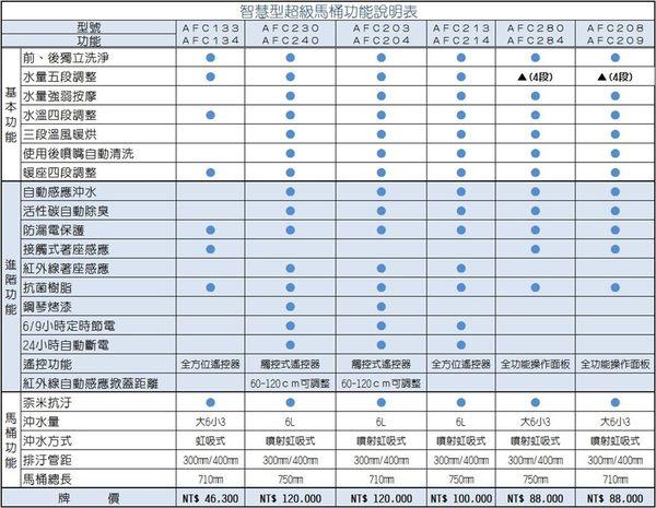 HCG和成智慧型超級馬桶 AFC280G/AFC284G