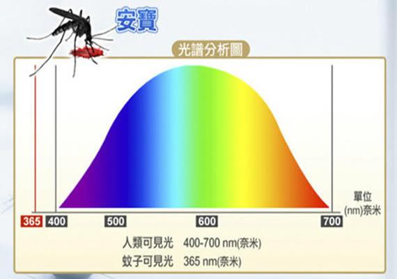 免運。安寶30W滅蚊燈  營業用 AB-9030