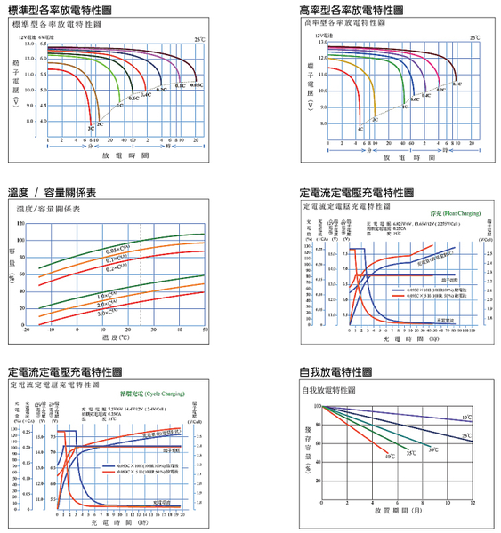 YUASA湯淺REC80-12 高性能密閉閥調式鉛酸電池~12V80Ah