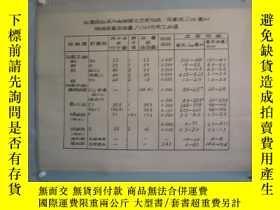 二手書博民逛書店5-60罕見手繪 山東醫學院掛圖一張 血清血漿電解質含量 尺寸1