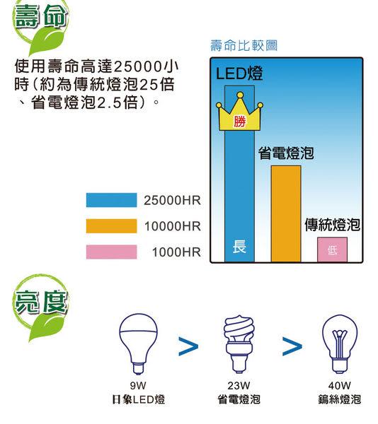 【艾來家電】【刷卡分期零利率+免運費】ZOL-LED700D 日象9W LED省電燈泡(白光)