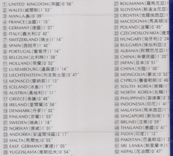 世界各國國歌 第1輯 CD (音樂影片購)