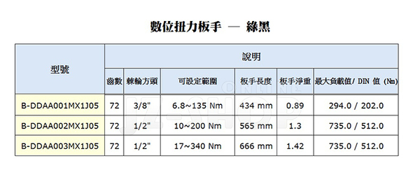 ─MAXX─ 數位扭力板手10~200Nm -一般型/ 電子式扭力扳手 (綠色)
