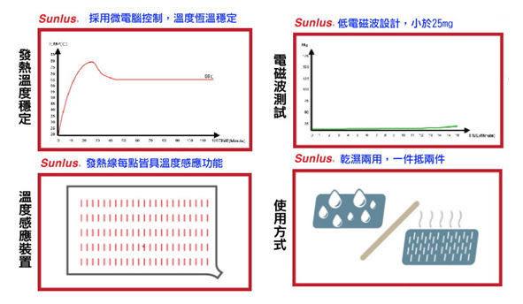 Sunlus三樂事 暖暖熱敷墊30x60cm(大)MHP711 (SP1001)