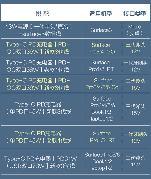 【微軟PD充電線】Type-C to Surface 15V 充電線/Pro 3/4/5/6/7Go Laptop