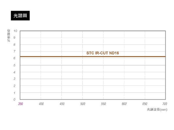 【STC】IR-CUT ND16 (4-stop) Filter 67mm 零色偏ND16減光鏡