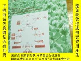 二手書博民逛書店Genetics罕見and Regulation of Nitrogen Fixation in Free-Liv
