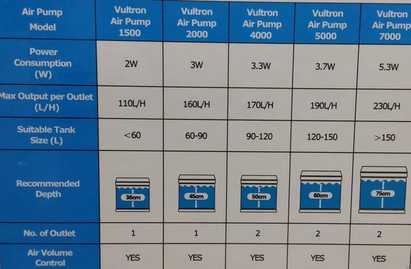 【西高地水族坊】新加坡仟湖OF 高效能 空氣馬達 可調式 單孔 打氣機  送氣泡石+止逆閥1500型雙孔