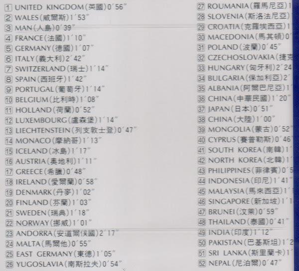 世界各國國歌 第1輯 CD(購潮8)