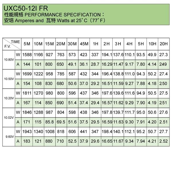 【YUASA】UXC50-12I FR 儲能深循環型電池 儲能 太陽能儲電 太陽能板 露營 露營車儲電 綠電 風電