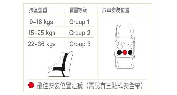 Chicco Gro-Up 123成長型安全汽座(安全座椅)-品味藍