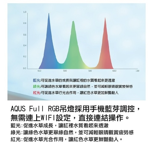 {台中水族}韓國AQUAS RGB可調光藍芽水草燈 (附吊線) 特價