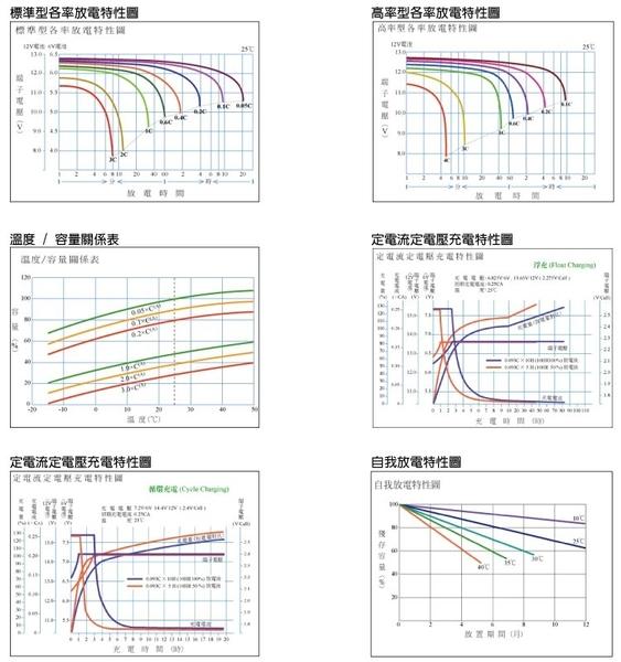 【CSP】YUASA湯淺NP10-6攝影燈光電源.電動玩具產品.測定機器.血壓計.電動椅.循環充電