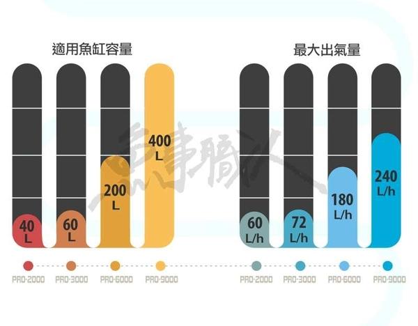 Shiruba 銀箭【PRO-2000 打氣機】【單孔馬達】空氣幫浦 打氣馬達 加強靜音 魚事職人