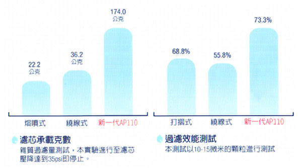 3M AP110 纖維PP濾心/適用各種淨水器前置/RO第一道/5微米/美國CUNO進口NSF認證