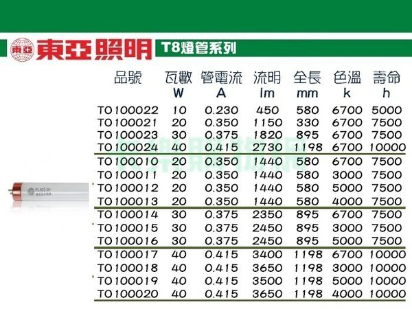 (40入)TOA東亞  FH28L-EX 28W 830  黃光  T5日光燈管 _ TO100007