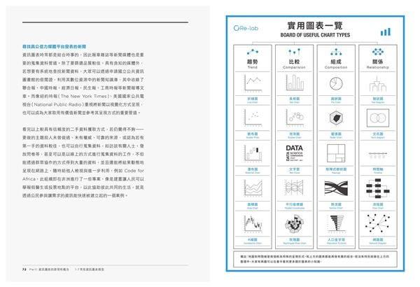 人人都能上手的資訊圖表設計術 :台灣第一家INFOGRAPHIC設計公司,經典案例、操作..