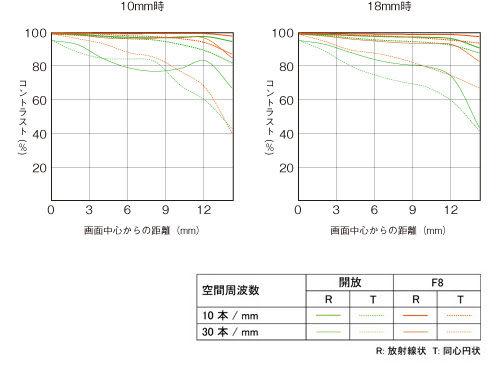 【震博】Sony E 10-18mm F4 OSS 超廣角變焦鏡頭 (分期0利率;台灣索尼公司貨)並加贈B+W專業拭鏡紙