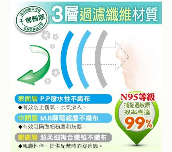 藍鷹牌成人立體型3D防塵用口罩[TW4717904564144]千御國際