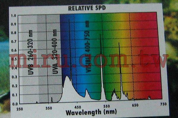 """【西高地水族坊】ZOO MED(ZOOMED) 藍磷光鹵素燈管 24"""" (17W)"""
