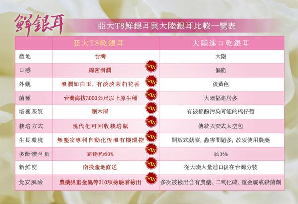 【預購】【亞大T8銀耳】台灣有機鮮採銀耳白木耳(300g*6入/組)