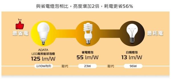 威剛 第三代LED 高功率燈泡 8W LED省電再進階 授權經銷/保固一年