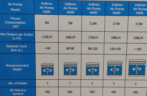 【西高地水族坊】新加坡仟湖OF 高效能 空氣馬達 可調式 雙孔 打氣機  送氣泡石+止逆閥7000型雙孔