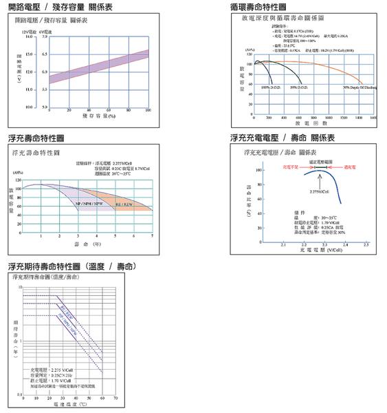 【CSP】YUASA湯淺REC14-12 高性能密閉閥調式鉛酸電池~12V14Ah