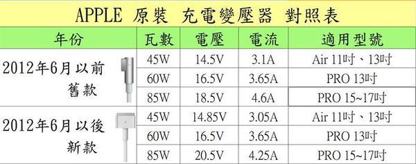 APPLE變壓器(一年保固)-16.5V,3.65A, 60W, A1330,A1334,A1344, MD314TA,MD313TA,MC724TA,MA601LL,MA609LL