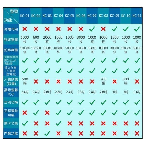 人臉識別 考勤機 【停電可用 配後備電源】面部識別 指紋考勤機 密碼打卡機 【KC10-1A】