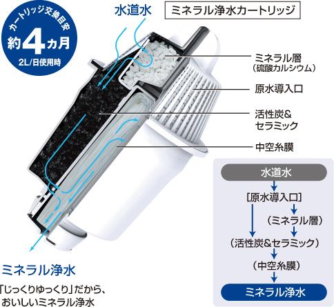 『Panasonic』☆ 國際牌 日本原裝 TK-PA20C3 濾芯 三隻裝 TK-PA20/TK-PA10專用 **免運費**