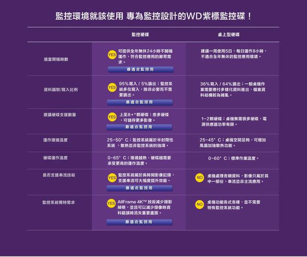 Shield神盾安控|限時特賣|全新附發票|WD紫標3.5吋3TB監控專用硬碟| WD30PURZ |公司貨3年保固|