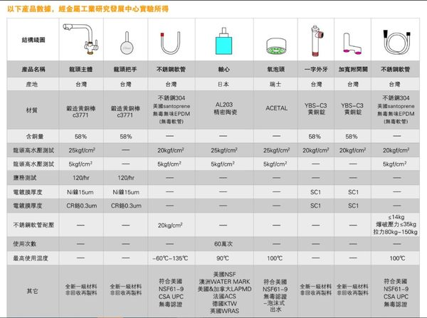 【甄禾家電】大彎管型廚房立式龍頭 B5643 廚房健康無毒水龍頭 精品龍頭 高品質廚房配備