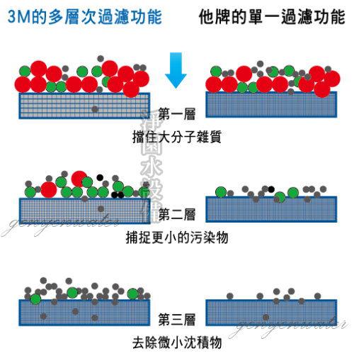 [淨園] 3M UVA1000 紫外線殺菌淨水器專用活性碳替換濾心 3CT-F001-5