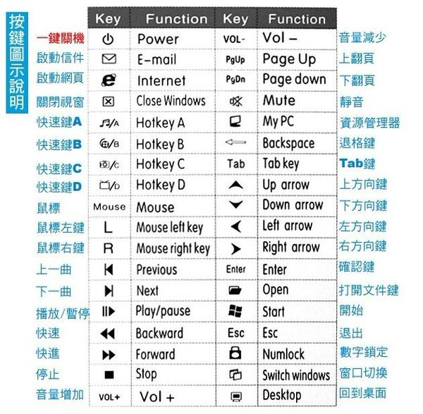 【強尼 3c】紅外免驅電腦遙控器 HTPC無線鍵盤鼠標功能 筆記本桌機通用 USB電腦遙控器 遠程操作