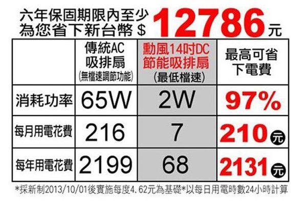 【勳風】12吋變頻DC節能(排/吸)兩用換氣扇 HF-7112