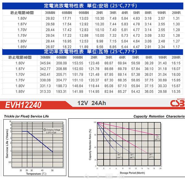 CSB EVH12240(12V24AH)) 深循環 UPS 電動機車 自動販賣機 同於REC22-12 TEV12210 WP22-12