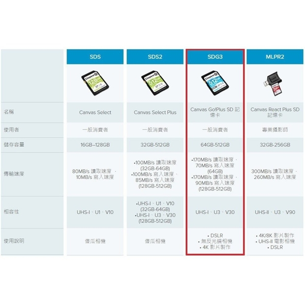 新風尚潮流 【SDG3/512GB】 金士頓 SDXC 記憶卡 512GB U3 V30 每秒讀170MB寫90MB 4K DSLR 無反