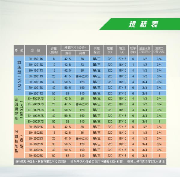 《鴻茂》 ATS系列 數位化 定時調溫型 電能熱水器 30加侖 EH-3002ATS 立地式【不含安裝、區域限制】