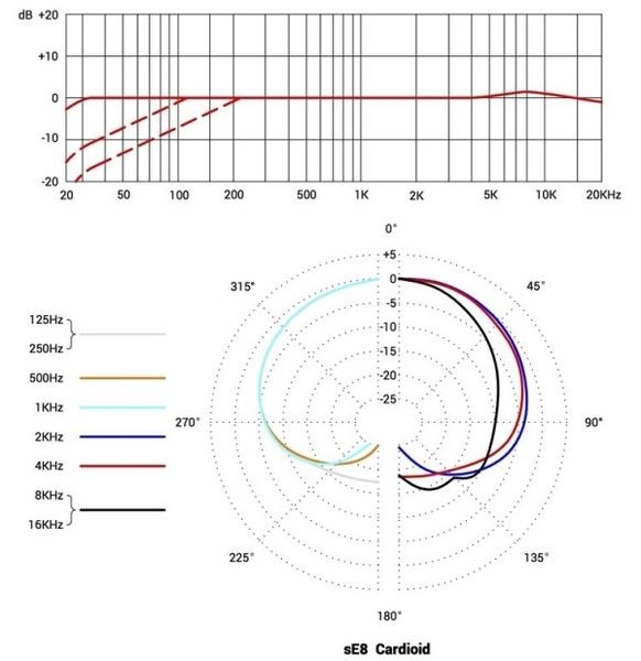 【缺貨】SE Electronics sE8 Matched Pair 樂器專用 電容式麥克風二支組 附雙麥克風擴充支架/原廠硬盒