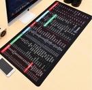 超大號鼠標墊辦公快捷鍵電腦桌墊游戲電競鍵盤墊女生可愛卡通定制【全館免運】