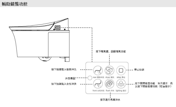 【 麗室衛浴】美國 KOHLER 五星級首選 Veil懸吊式全自動智慧型免治馬桶 K-5402TW-0