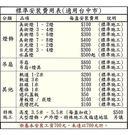 【燈王的店】 標準安裝施工表 (適用:吊...