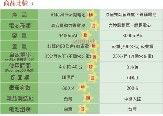 [建軍電器]Irobot 保固18個月 電池 RoomBa500, 600, 700, 800 900系列 鋰電池