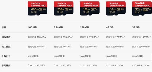 SanDisk 64GB 64G microSDXC【Extreme Pro 170MB/s】microSD SD SDXC U3 4K V30 A2 C10 SDSQXCY-064G 手機記憶卡