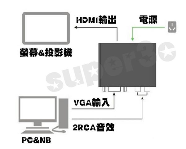 【超人3C】台灣現貨 VGA轉HDMI 高品質 耐用 工業級 鋁殼 D-sub轉HDMI 1080P 0090087
