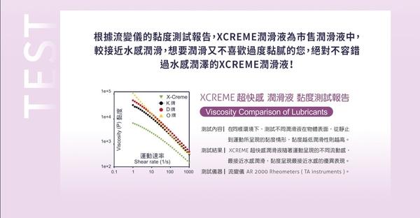【新品上市】Xcreme超快感-玫瑰潤滑液100ml
