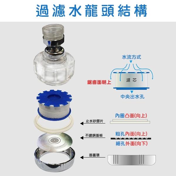 【coni shop】BLADE 淨水過濾萬向水龍頭濾芯 現貨 當天出貨 台灣公司貨 淨水濾芯 濾芯 花灑器 過濾