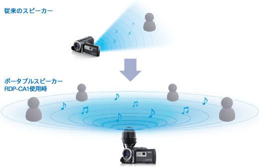 【震博】Sony RDP-CA1 攜帶型揚聲器 (分期0利率;台灣索尼公司貨)